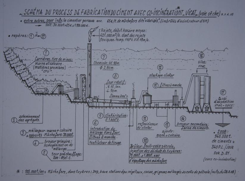process de fabrication du ciment